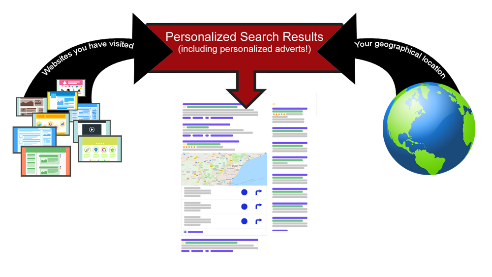Personalized Search
