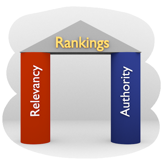 Relevancy and Authority are the two key pillars to top rankings